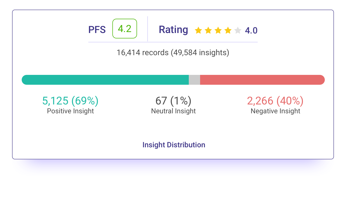Ratings dashboard