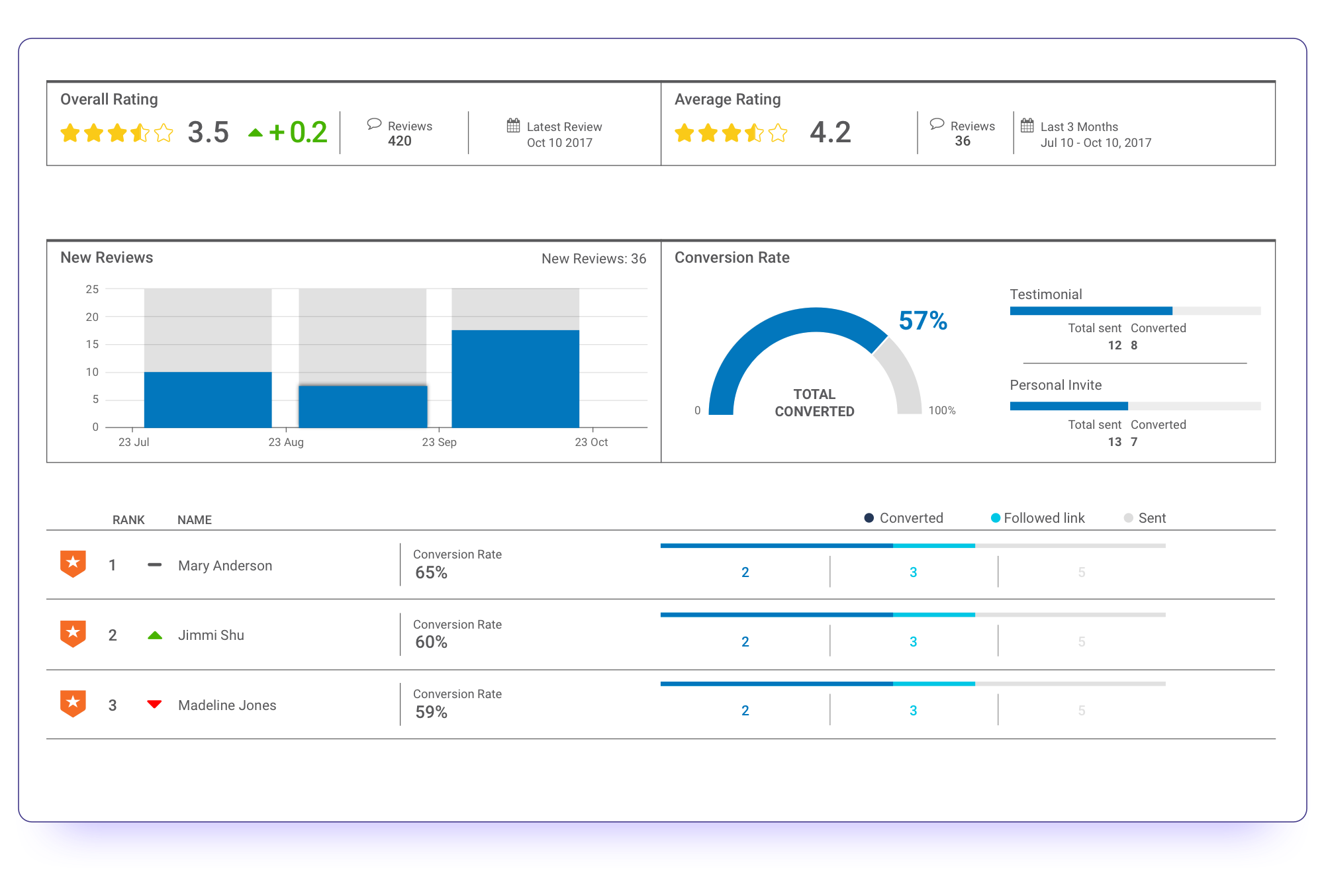 Review conversion rate dashboard