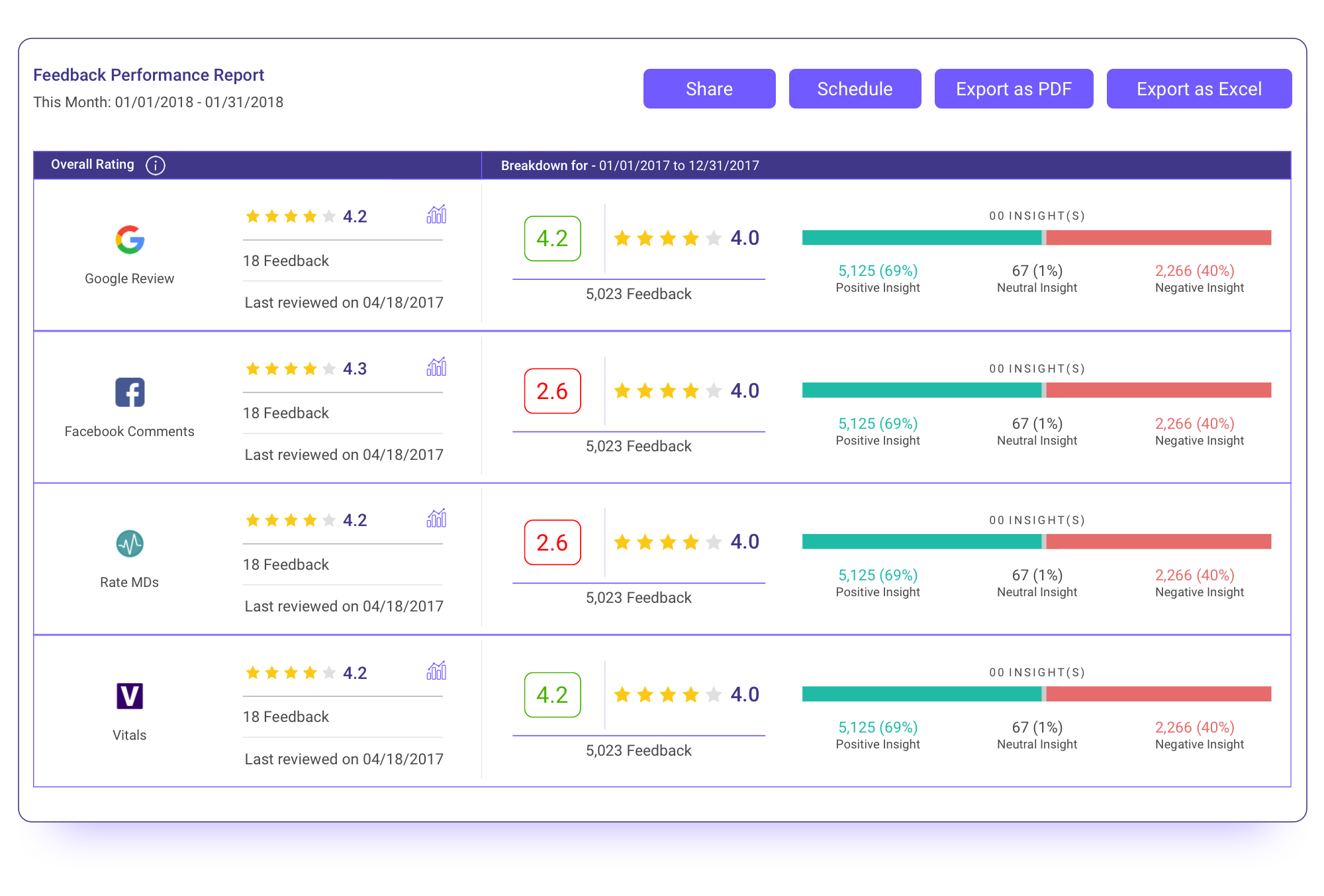 Review feedback performance dashboard example
