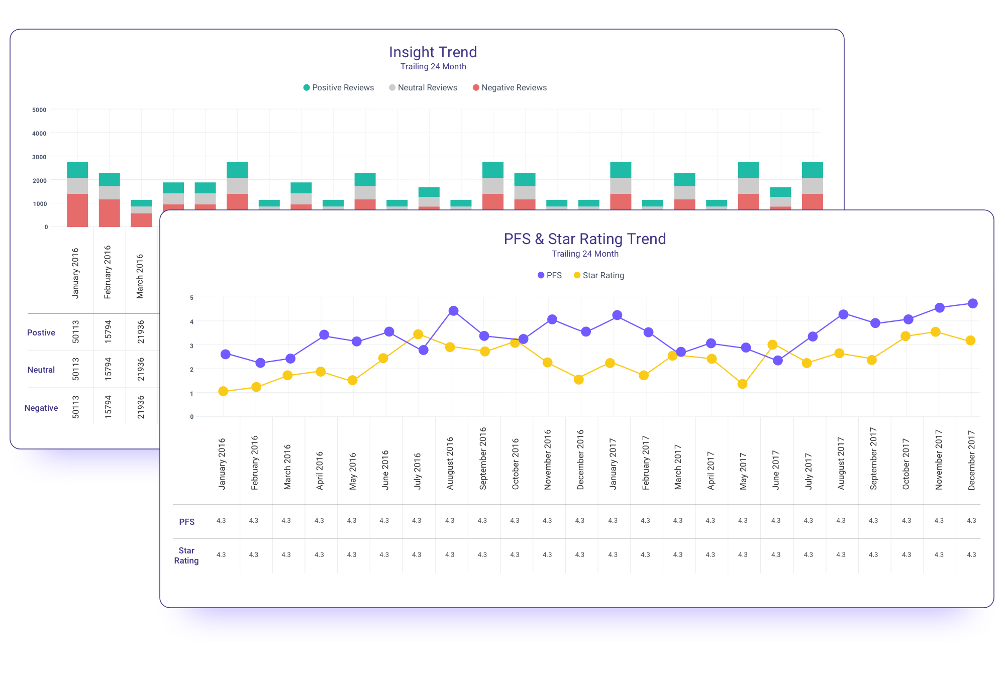 Review insights trend example