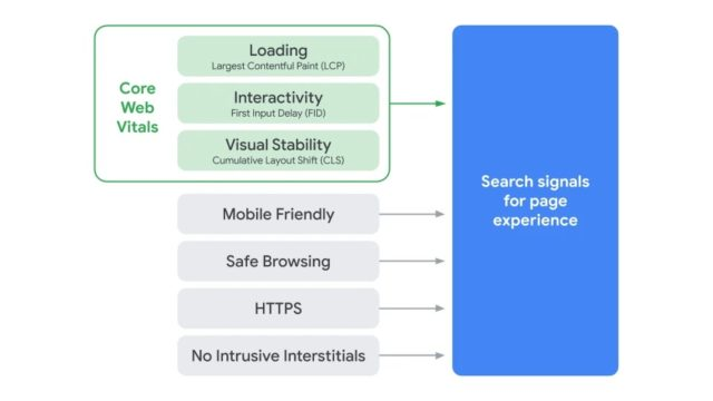 google-search-page-experience-explainer