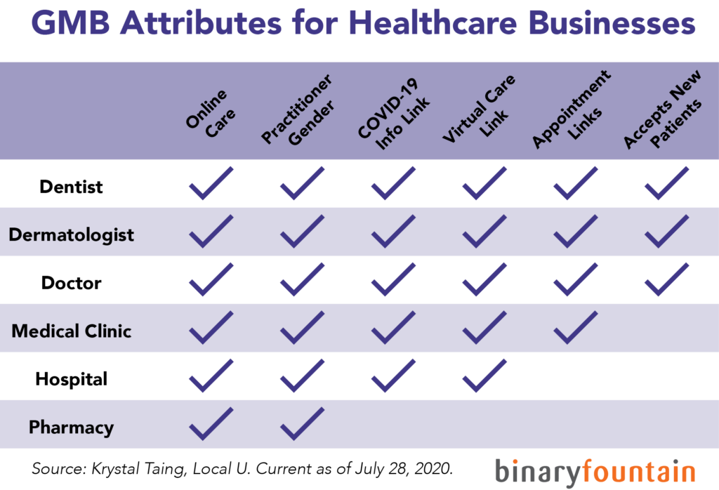 GMB-Attributes-Healthcare-table